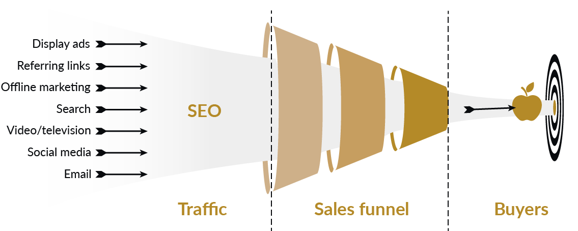 sales-funnel-opt